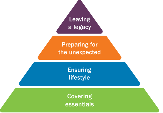 Confident Retirement Triangle