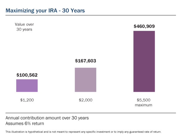 Fidelity roth ira options trading